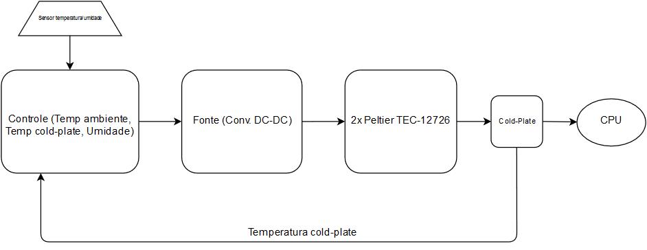 diagrama_tg2