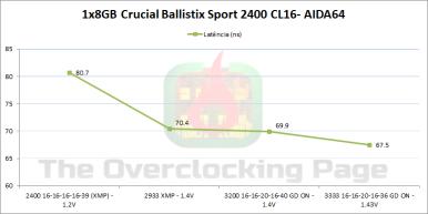 ballistix_2400_latencia