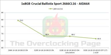 ballistix_aida_latencia