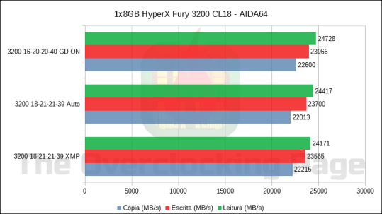 hyperx3200_aida