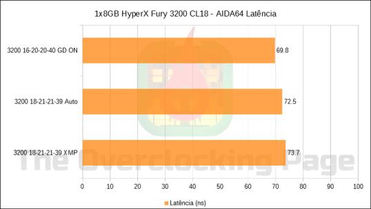 hyperx3200_latencia
