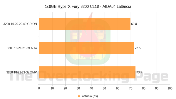 Review] 1x8GB HyperX Fury 3200 CL18 – The Overclocking Page