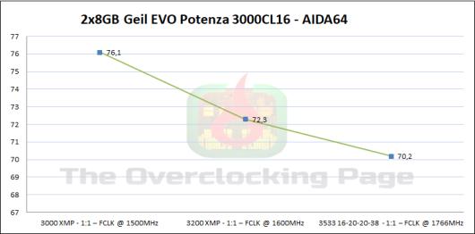 geil_3000_aida_latencia