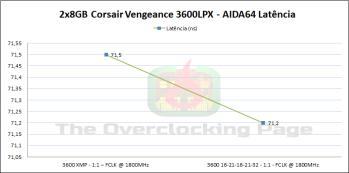 corsair3600_latencia