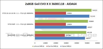 geil3600_aida