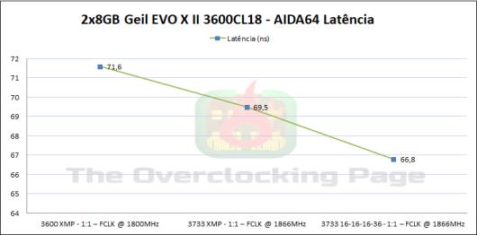 geil3600_aida_latencia