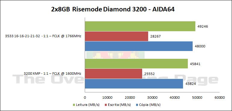 rise3200_aida