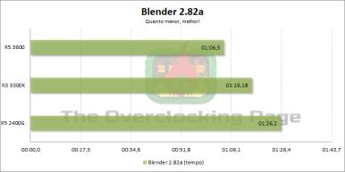 3300x_blender