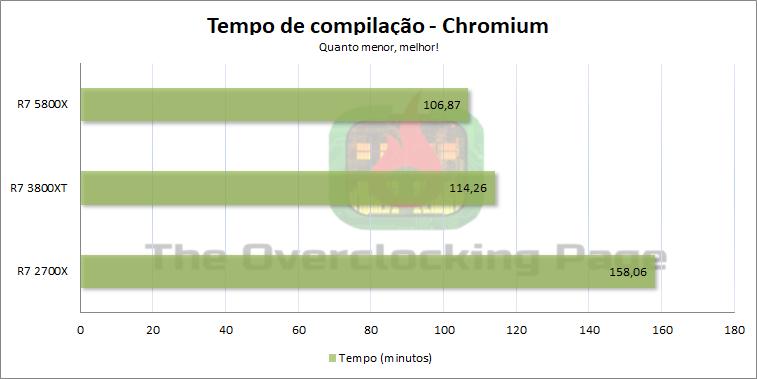 5800x_chromium
