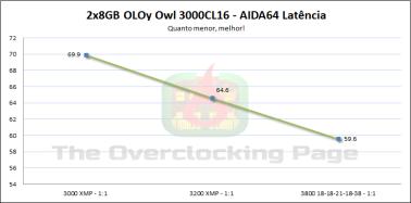 oloy3000c16_latencia