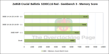 ballistix_red_3200_gb3