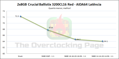 ballistix_red_3200_latencia