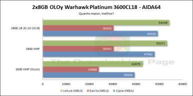 oloy_warhawk_3600c18_aida